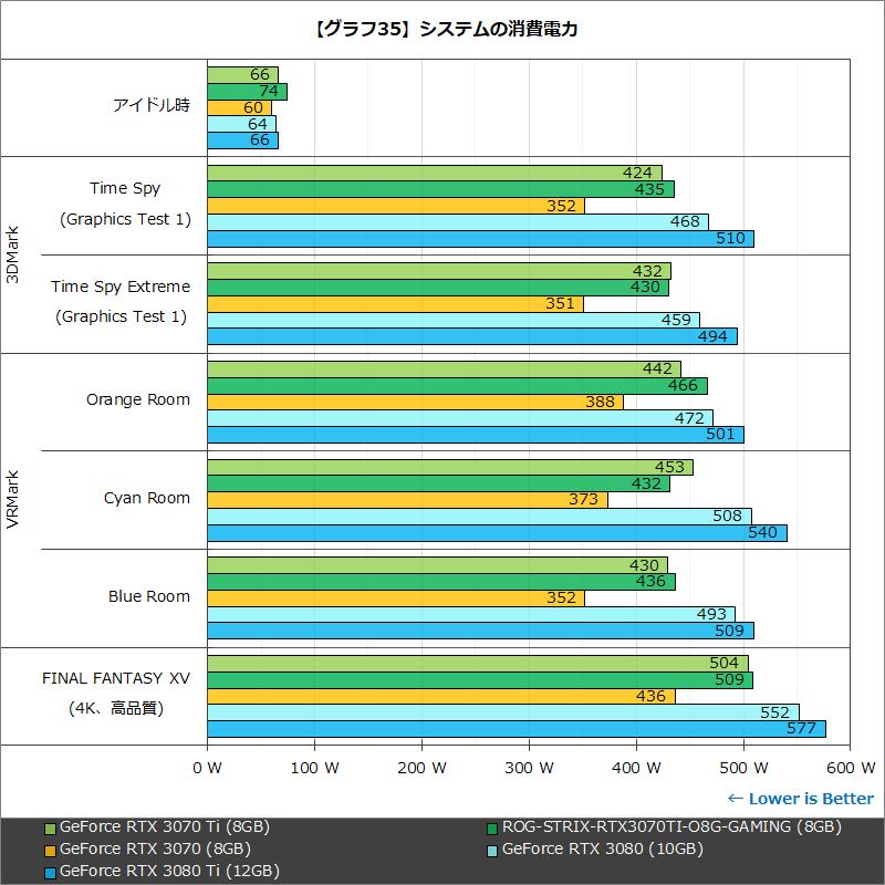 【グラフ35】システムの消費電力