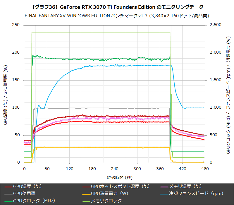 【グラフ36】GeForce RTX 3070 Ti Founders Edition のモニタリングデータ