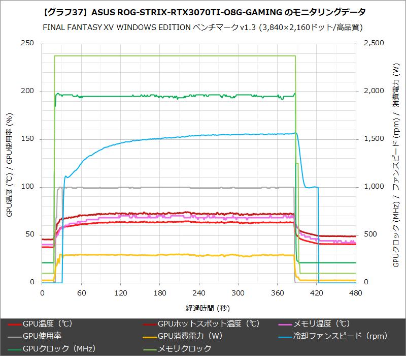 【グラフ37】ASUS ROG-STRIX-RTX3070TI-O8G-GAMING のモニタリングデータ
