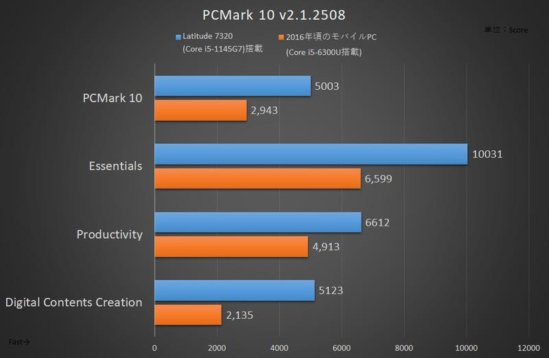 PCMark 10の結果