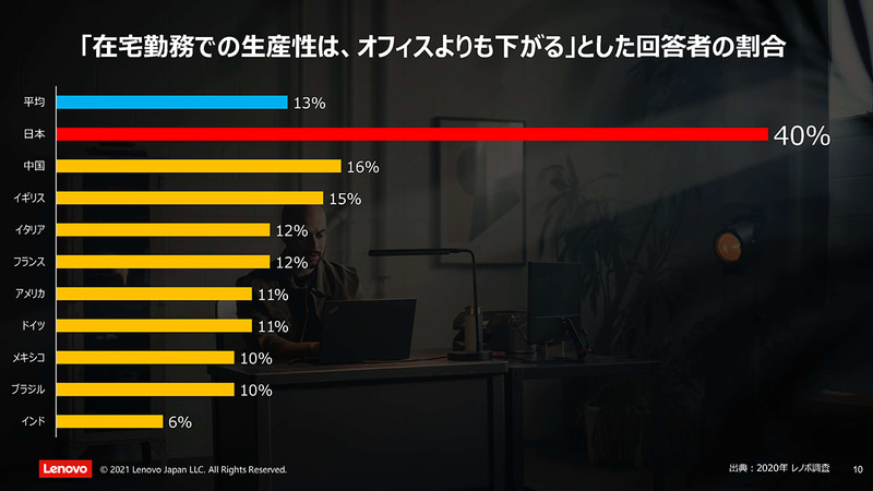 国内では特に在宅勤務で生産性が下がるとの声が強い