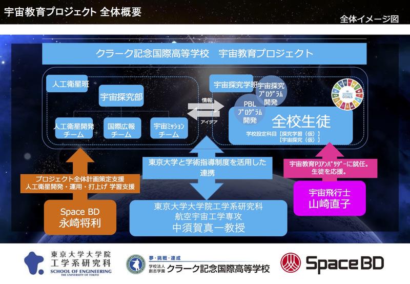 宇宙教育プロジェクトの概要