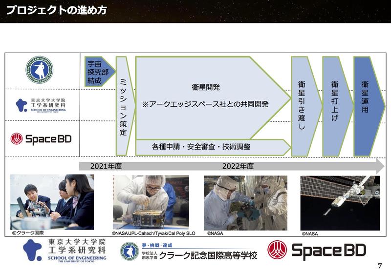 宇宙教育プロジェクトのロードマップ