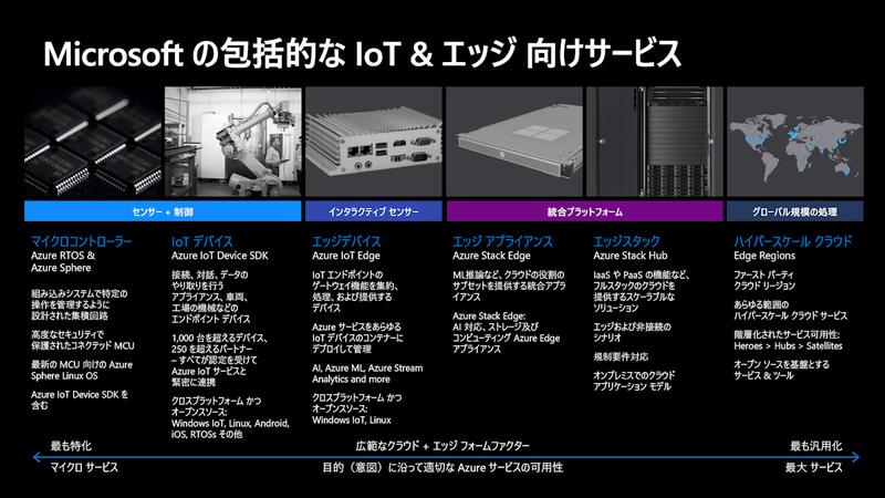 IoTからクラウドまで包括的にサポートできる各種Azureサービス