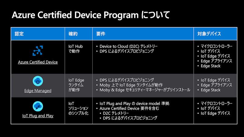 Azureと組み合わせて確実に使えるデバイスを認証するAzure Certified Device Program