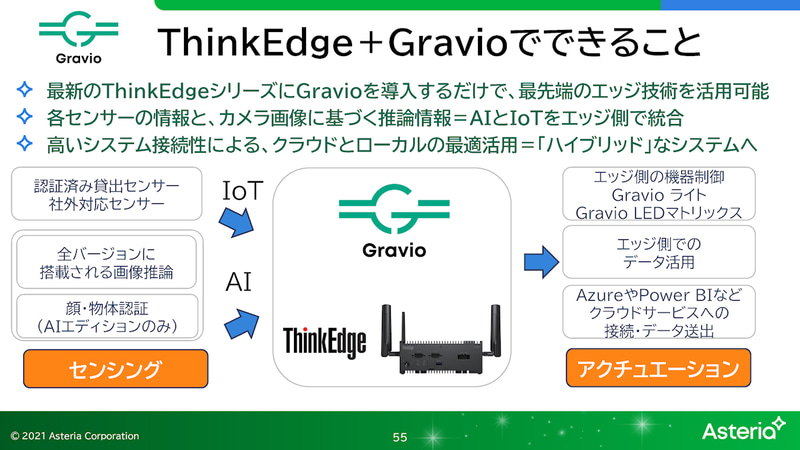 ThinkEdgeを使った活用例