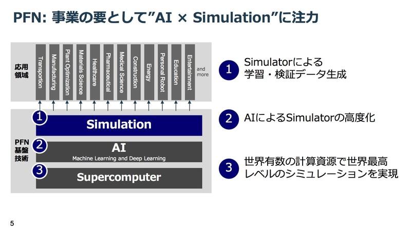 PFNはAIとシミュレーションの組み合わせに注力