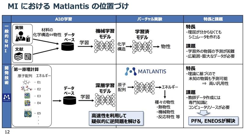Matlantisと一般的なMIの比較