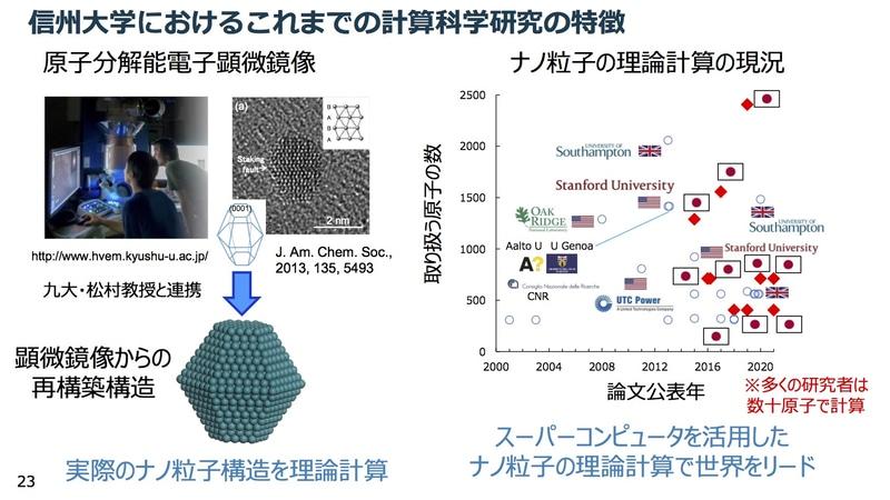 金属ナノ粒子の計算