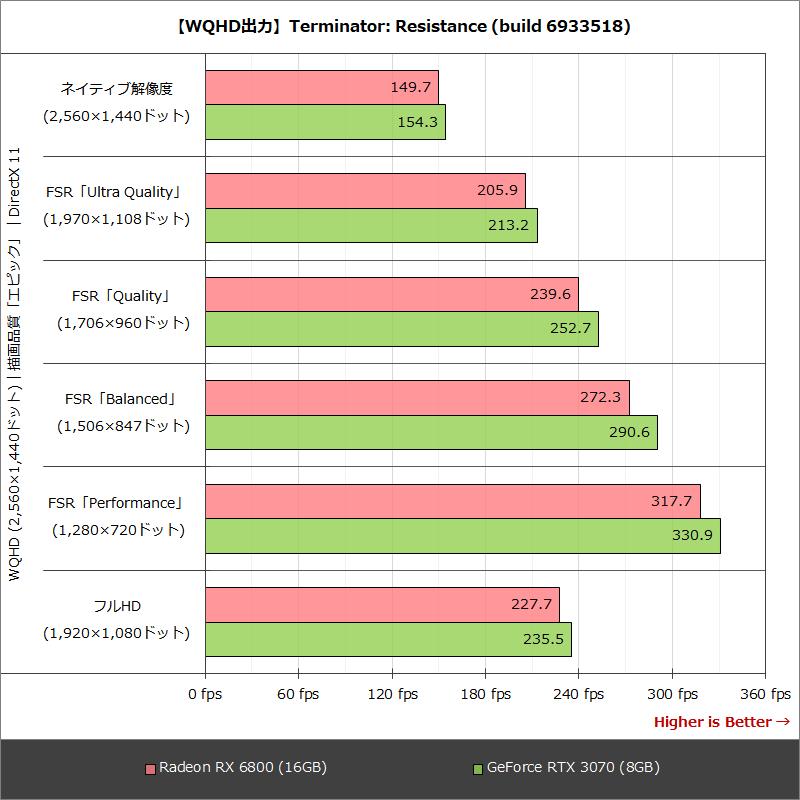 【WQHD出力】Terminator: Resistance (build 6933518)