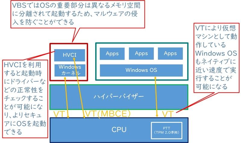 図1 VBS/HVCIの仕組み