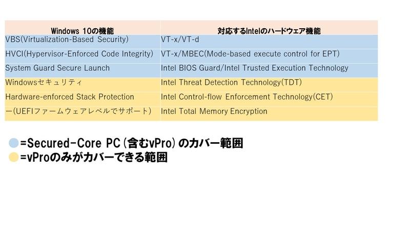 図3 MicrosoftのSecured-Core PCとIntel vProの関係