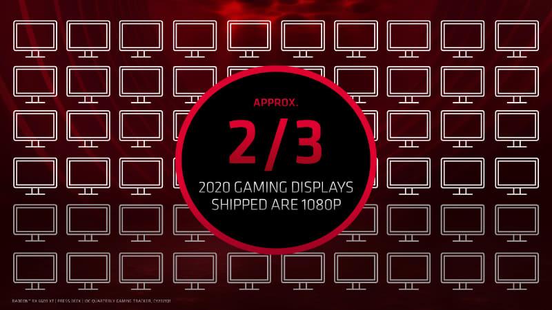 2020年のディスプレイ市場でフルHDが出荷数の3分の2を占める