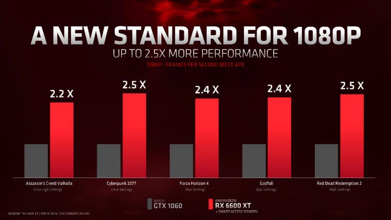 GeForce GTX 1060より2.2から2.5倍高速