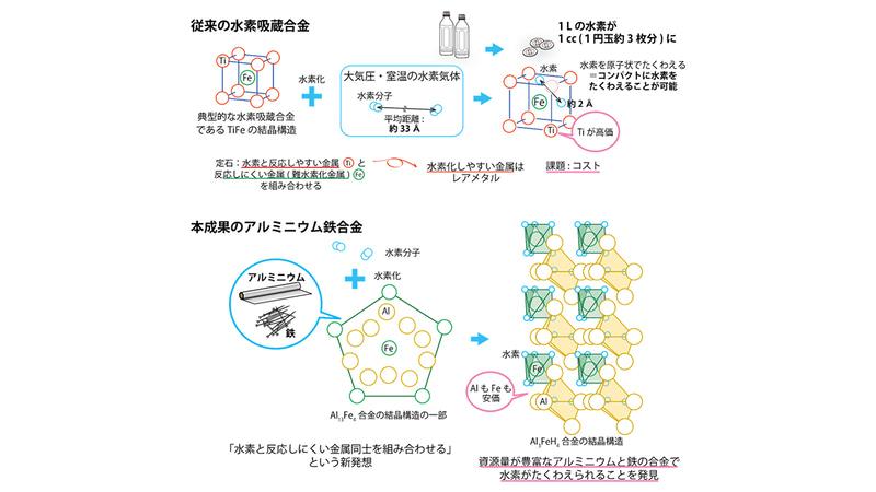 従来の水素吸蔵合金と今回新たに開発したアルミニウムと鉄による合金