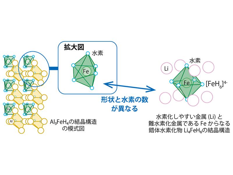 Al3FeH4 の結晶構造の模式図