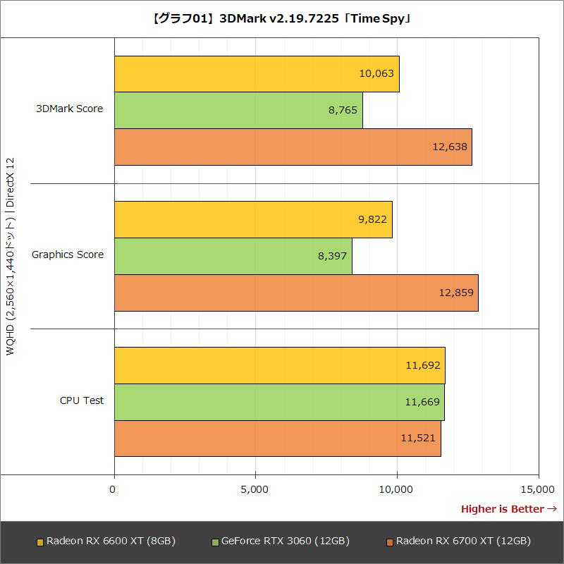 【グラフ01】3DMark v2.19.7225「Time Spy」