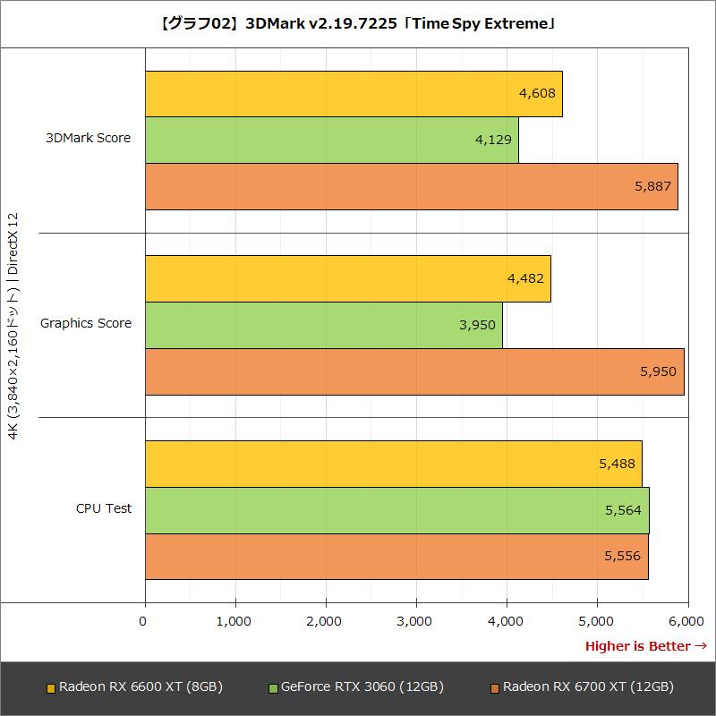 【グラフ02】3DMark v2.19.7225「Time Spy Extreme」