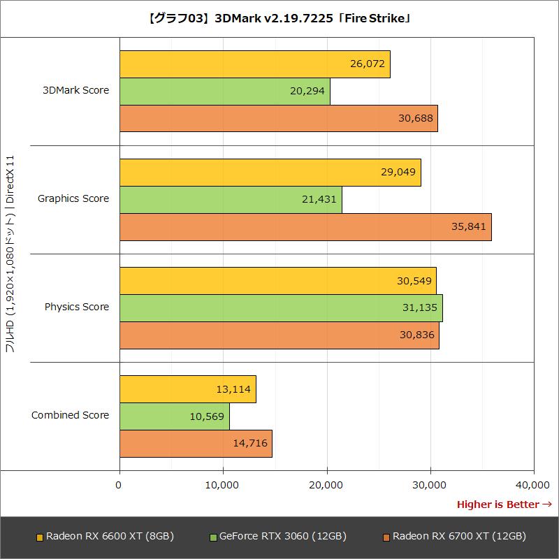 【グラフ03】3DMark v2.19.7225「Fire Strike」