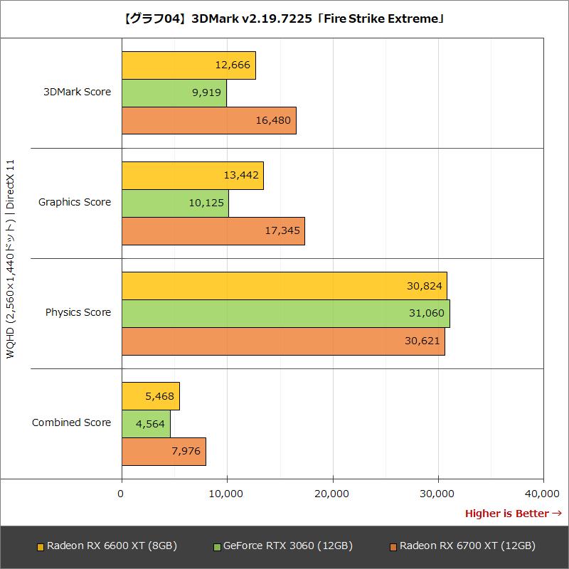 【グラフ04】3DMark v2.19.7225「Fire Strike Extreme」