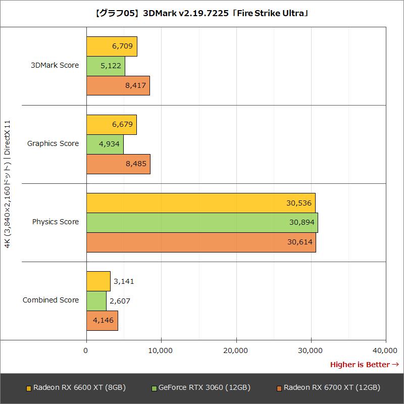 【グラフ05】3DMark v2.19.7225「Fire Strike Ultra」