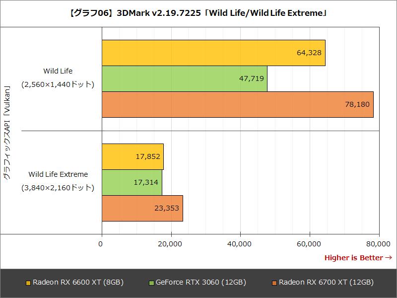 【グラフ06】3DMark v2.19.7225「Wild Life/Wild Life Extreme」
