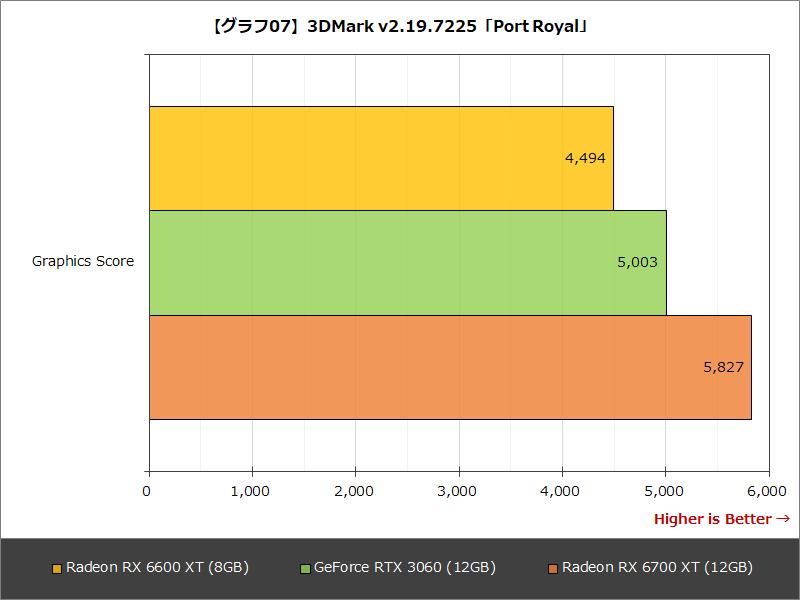 【グラフ07】3DMark v2.19.7225「Port Royal」