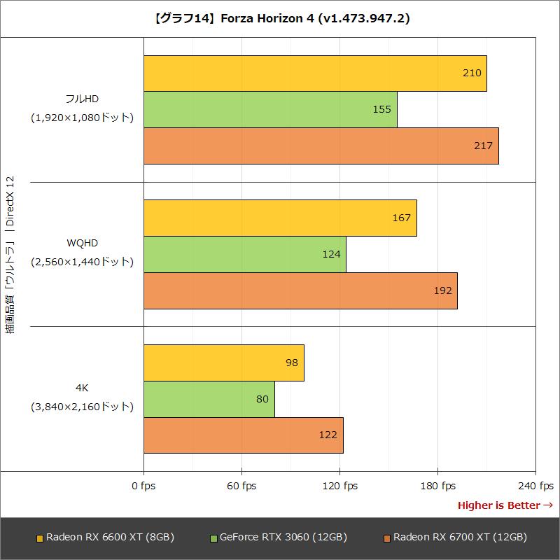 【グラフ14】Forza Horizon 4 (v1.473.947.2)