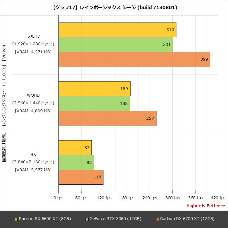 【グラフ17】レインボーシックス シージ (build 7130801)