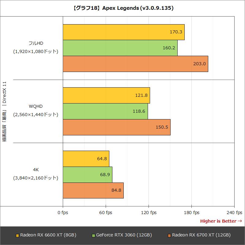 【グラフ18】Apex Legends (v3.0.9.135)