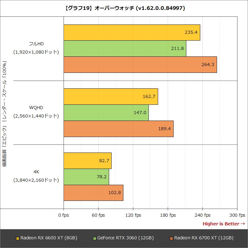 【グラフ19】オーバーウォッチ (v1.62.0.0.84997)
