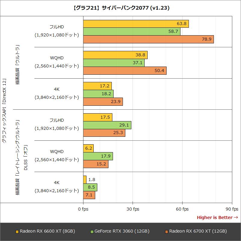 【グラフ21】サイバーパンク2077 (v1.23)