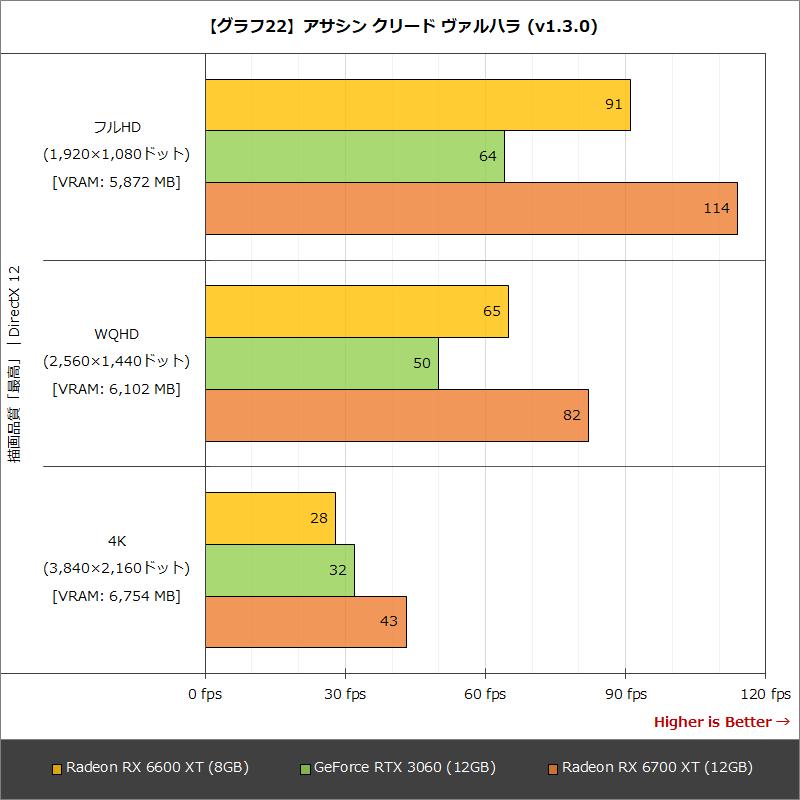 【グラフ22】アサシン クリード ヴァルハラ (v1.3.0)