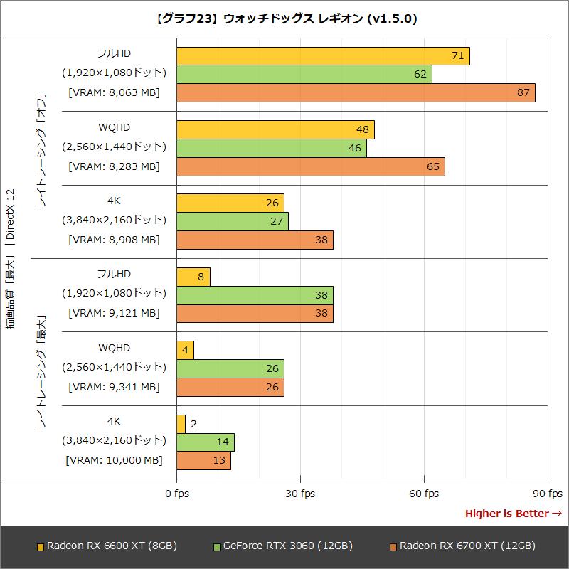 【グラフ23】ウォッチドッグス レギオン (v1.5.0)