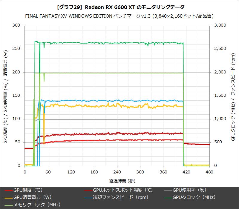 【グラフ29】Radeon RX 6600 XT のモニタリングデータ