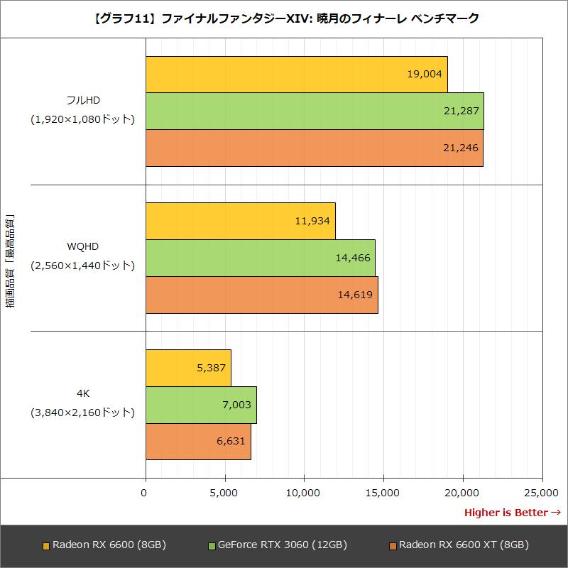 【グラフ11】ファイナルファンタジーXIV: 暁月のフィナーレ ベンチマーク