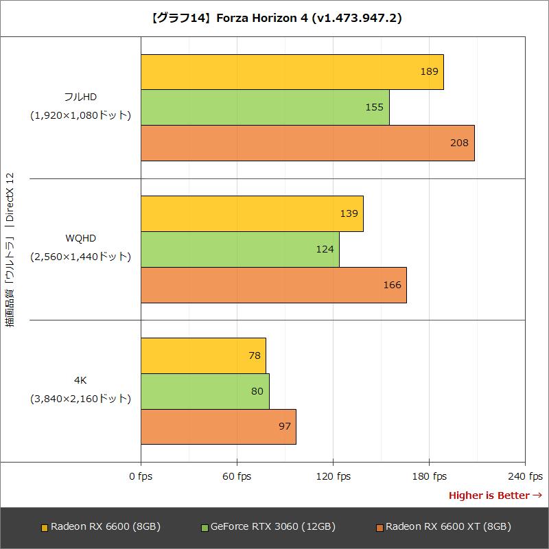 【グラフ14】Forza Horizon 4(v1.474.687.2)