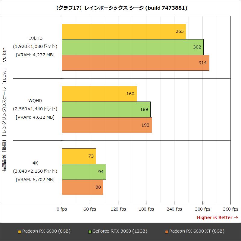 【グラフ17】レインボーシックス シージ(build 7473881)