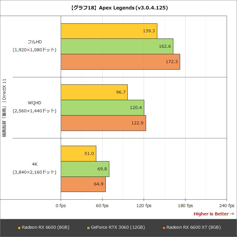【グラフ18】Apex Legends(v3.0.4.125)