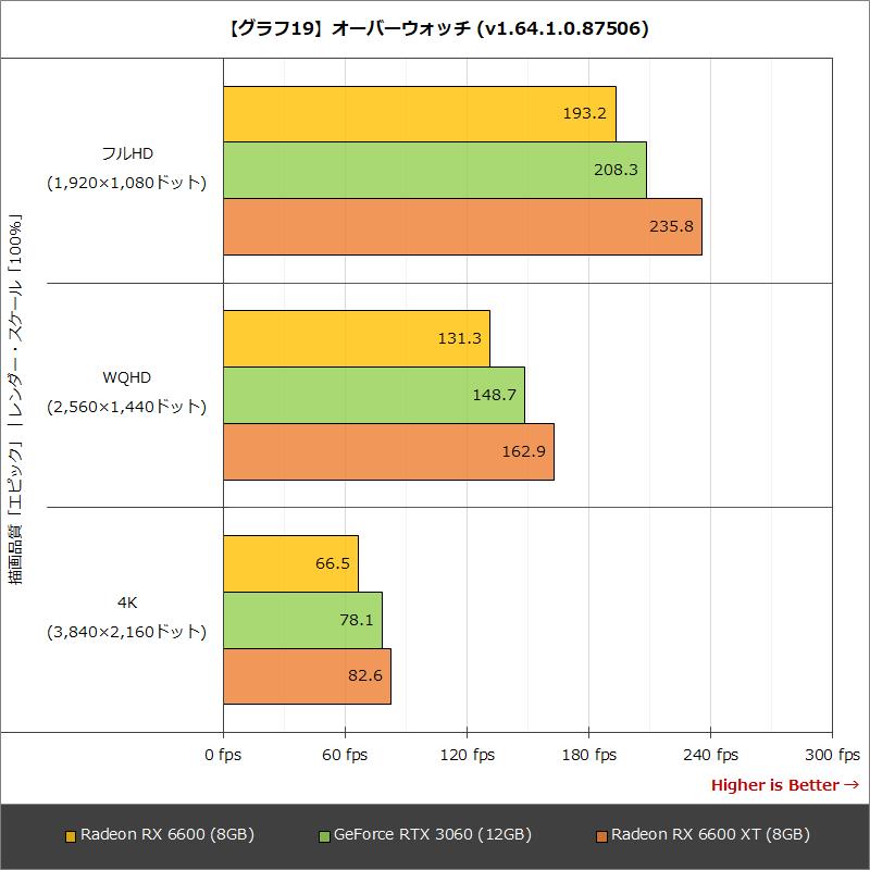 【グラフ19】オーバーウォッチ(v1.64.1.0.87506)