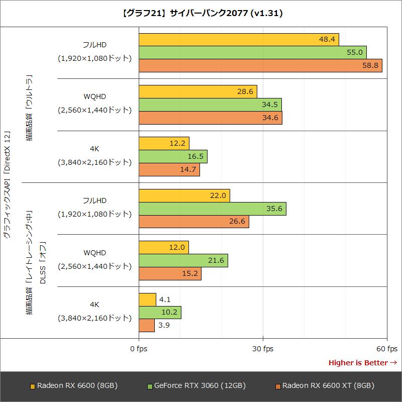 【グラフ21】サイバーパンク2077(v1.31)