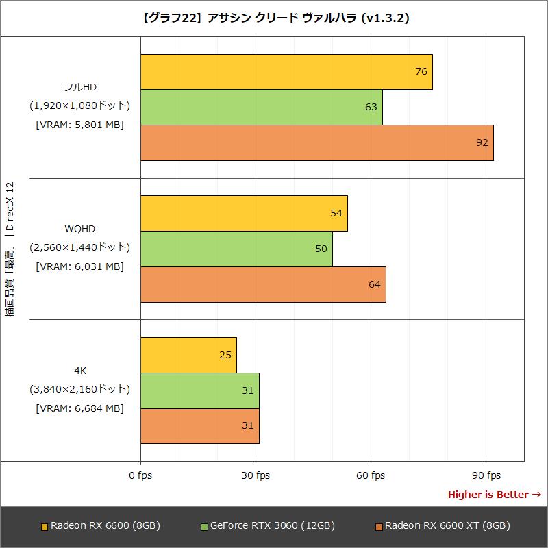 【グラフ22】アサシン クリード ヴァルハラ(v1.3.2)