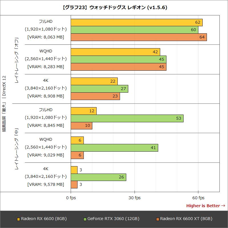 【グラフ23】ウォッチドッグス レギオン(v1.5.6)