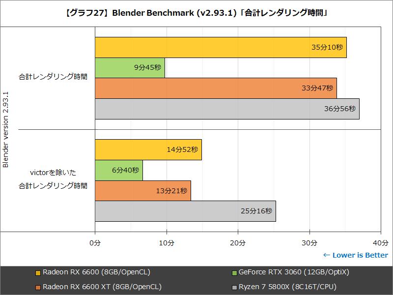 【グラフ27】Blender Benchmark(v2.93.1)「合計レンダリング時間」