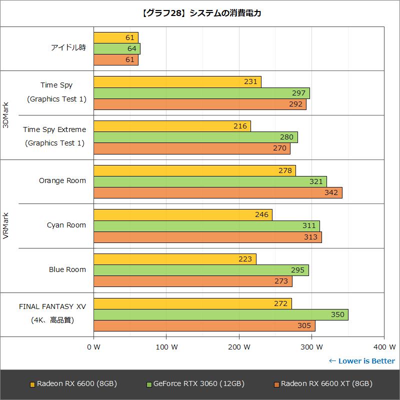 【グラフ28】システムの消費電力