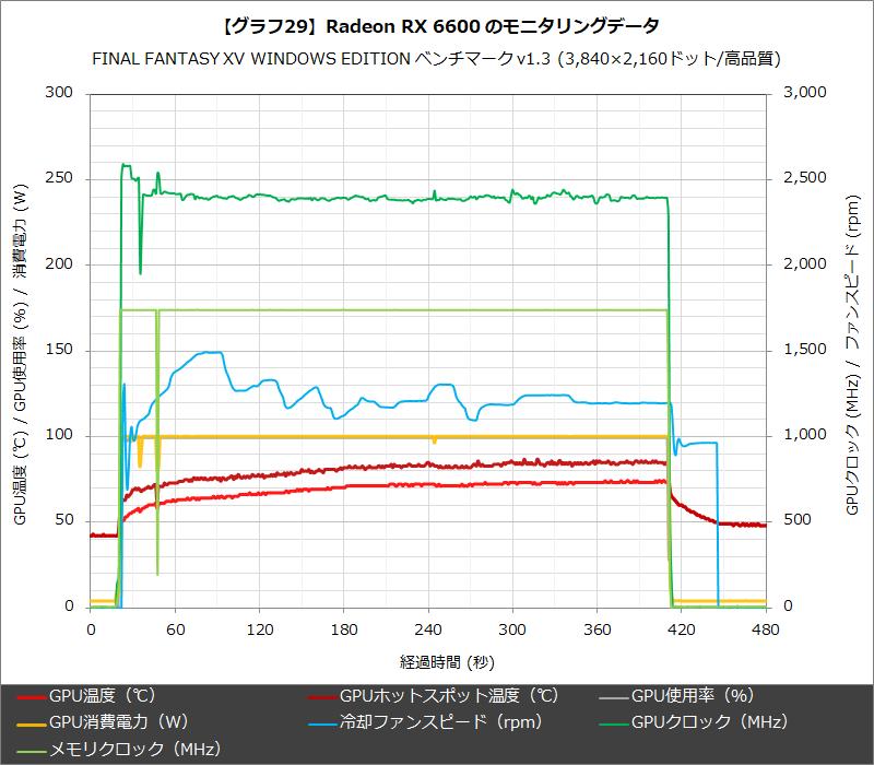 【グラフ29】Radeon RX 6600 のモニタリングデータ