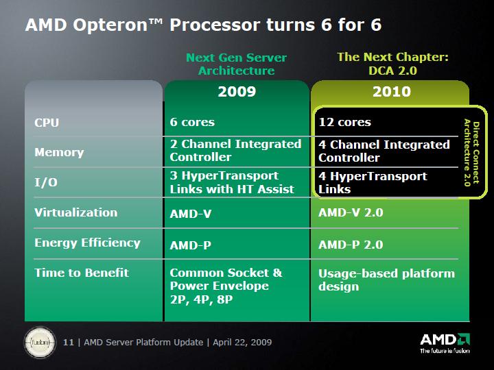 2009年と2010年のプラットフォーム比較