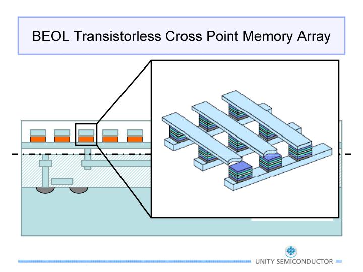 CMOxメモリセルを用いたメモリアレイ(クロスポイントメモリアレイ)の構造