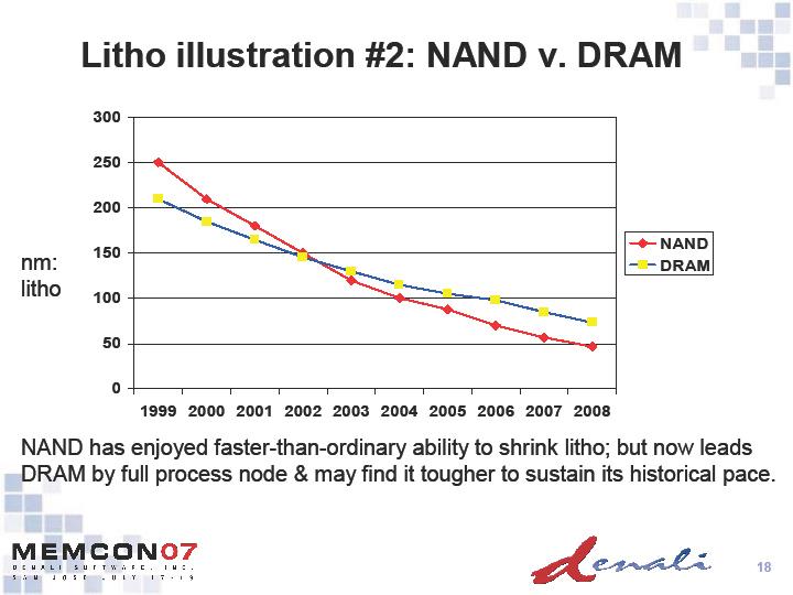 NANDとDRAMのプロセスノード比較