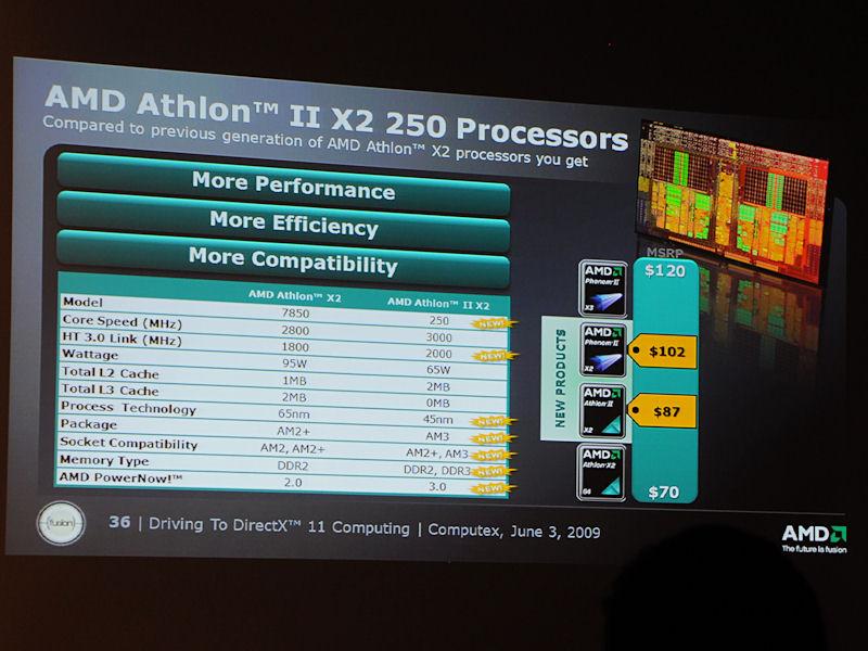 こちらは「Athlon II X2 250」の紹介。パフォーマンス、電力効率ともに向上とアピール
